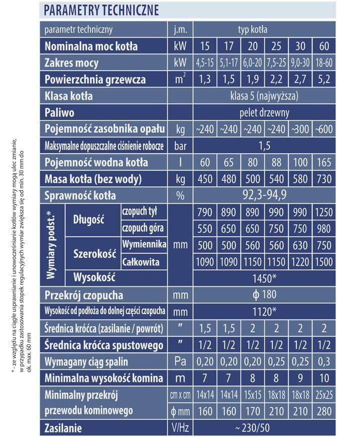 Kocioł DWOREK Bio Comfort Blue - parametry techniczne