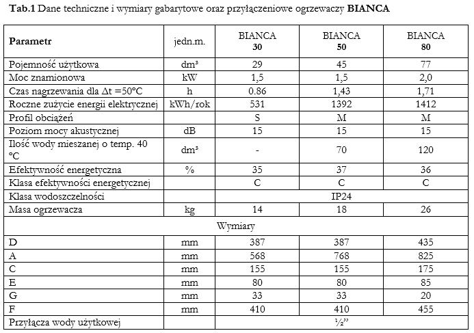 Parametry Bianca